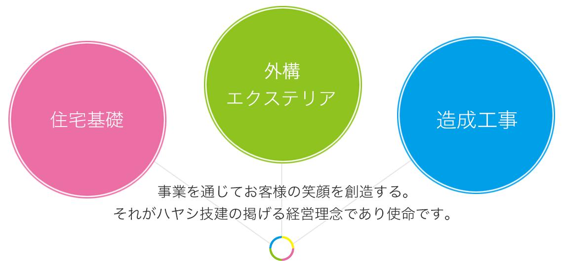 外構・エクステリア・住宅基礎・造成工事